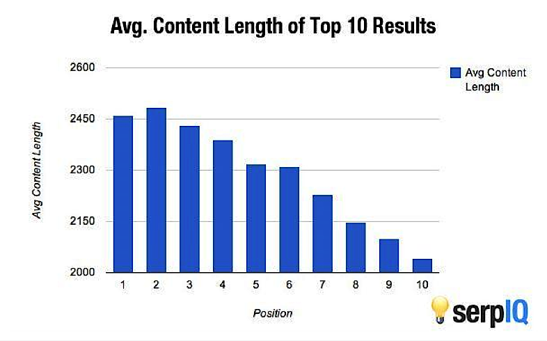 Average content length of top 10 search results