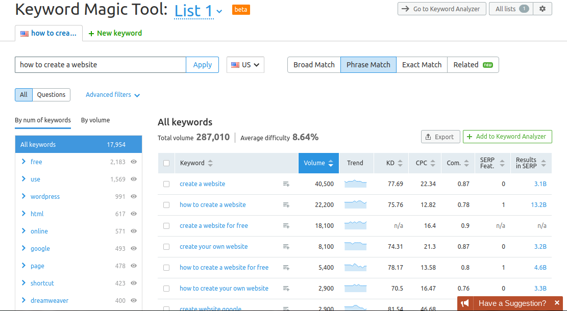 SEMrush's Keyword Magic Tool