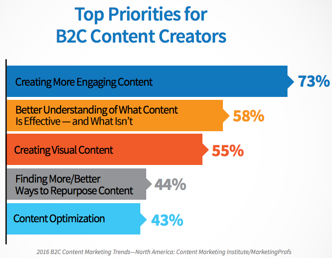 Top priorities for B2C content creators