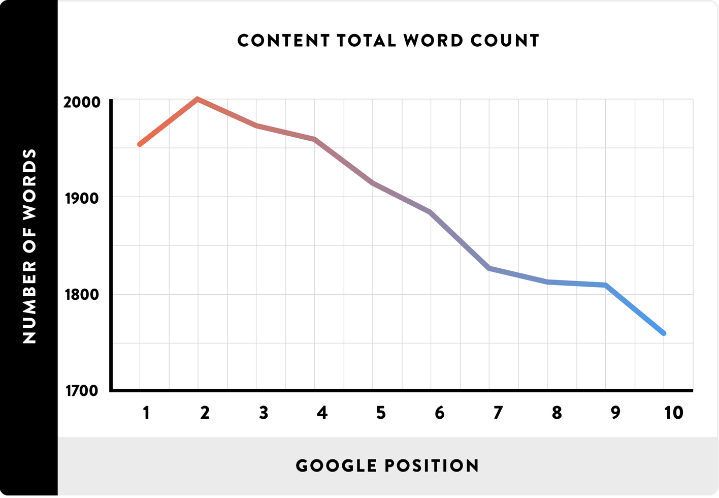 Backlinko on longer content ranking higher in Google results